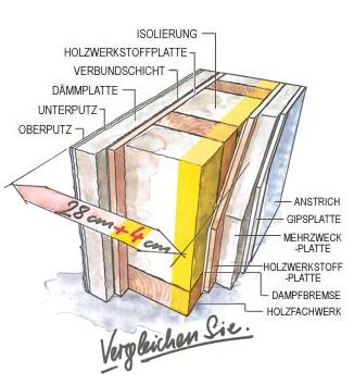 wandaufbau holzrahmenbau dampfsperre